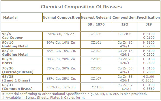 Chemical composition of Brass