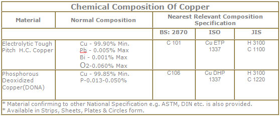 Chemical composition of Copper