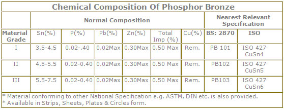 Chemical composition of Phosphor Bronze